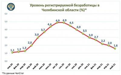 Ситуация с безработицей в Челябинской области планомерно выравнивается