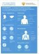 Что нужно знать о короновирусе