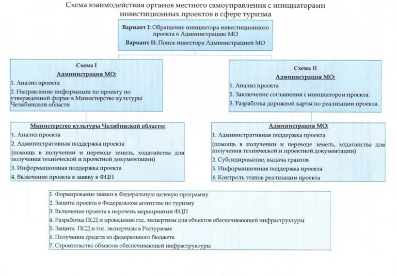 Схема взаимодействия органов местного самоуправления с инициаторами инвестиционных проектов в сфере туризма